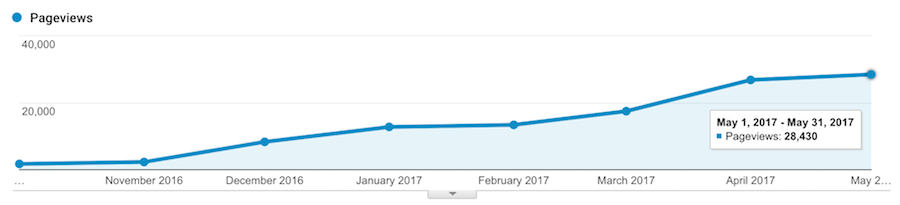 8 Months Of Blogging Pageviews