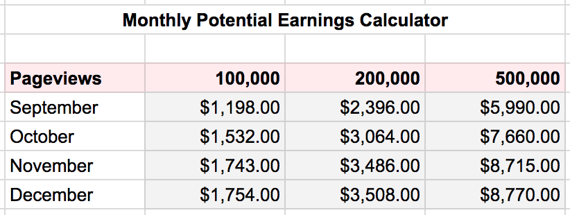 Mediavine Potential Monthly Earnings Calculator