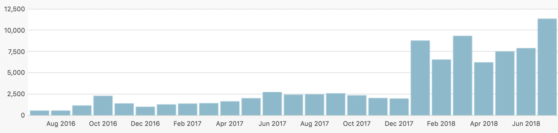 Travel Blog Traffic
