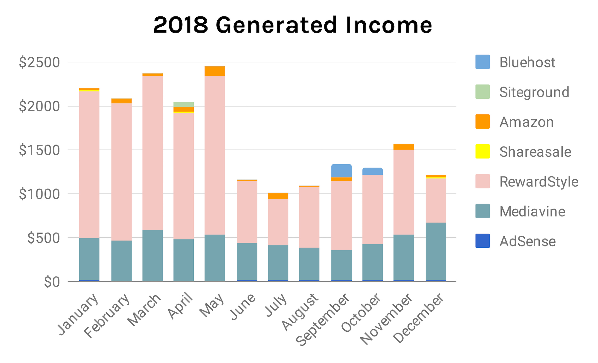 2018 Generated Income