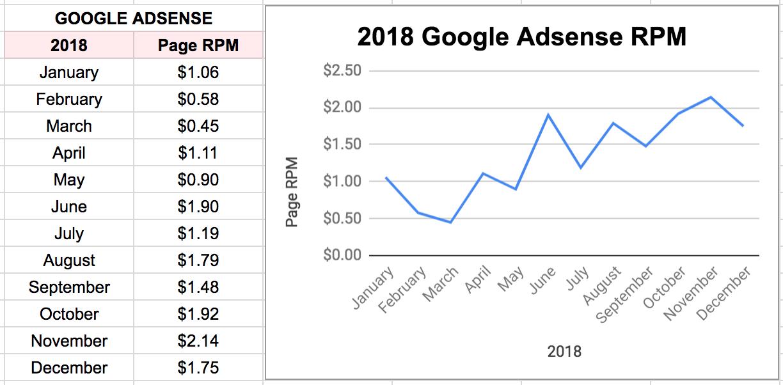2018 Google Adsense RPMs