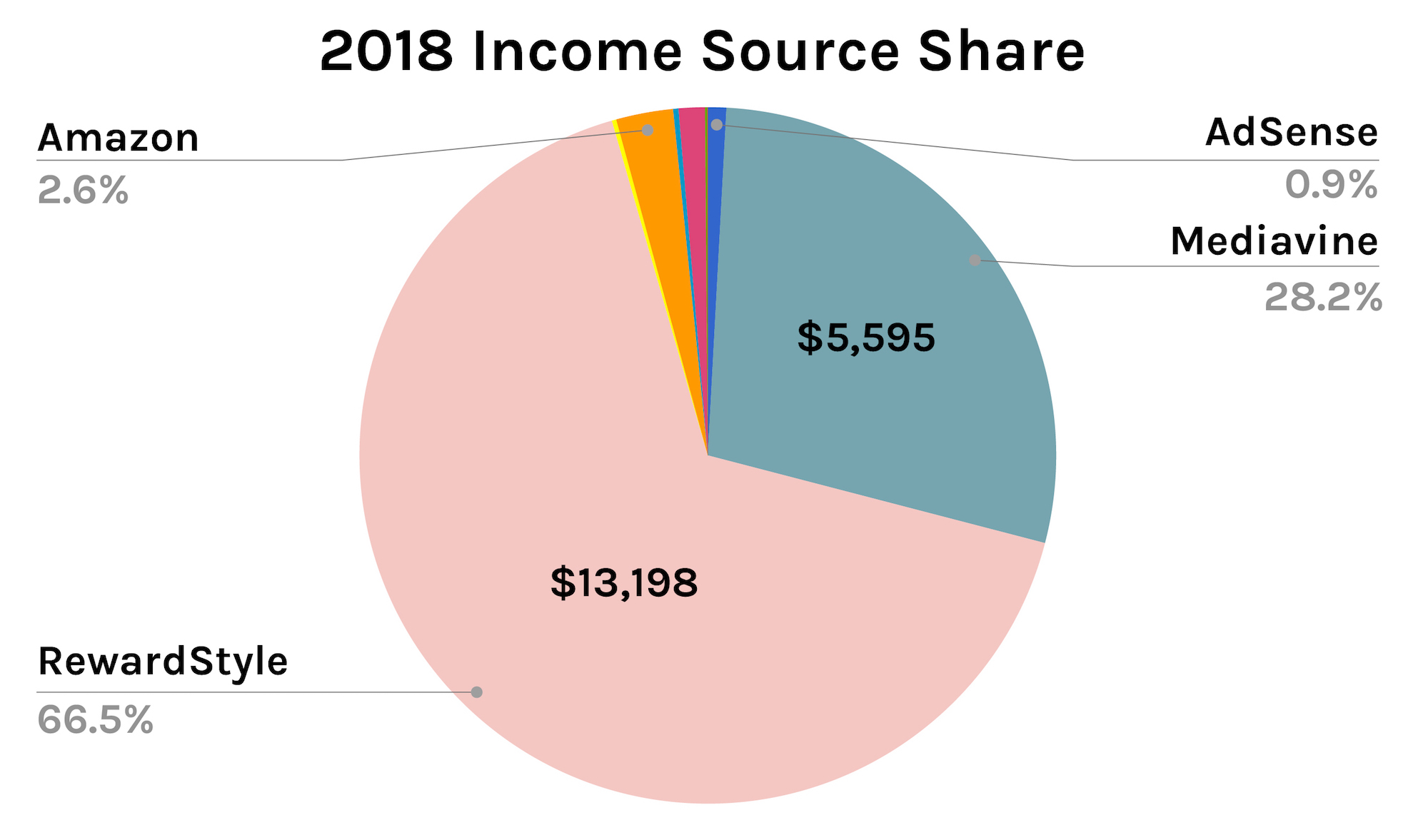 2018 Income Source Share