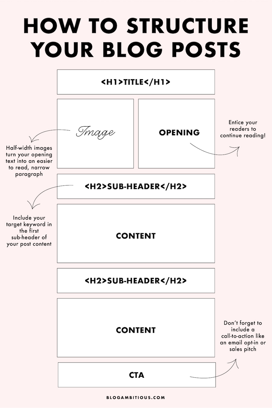 How To Structure Your Blog Posts