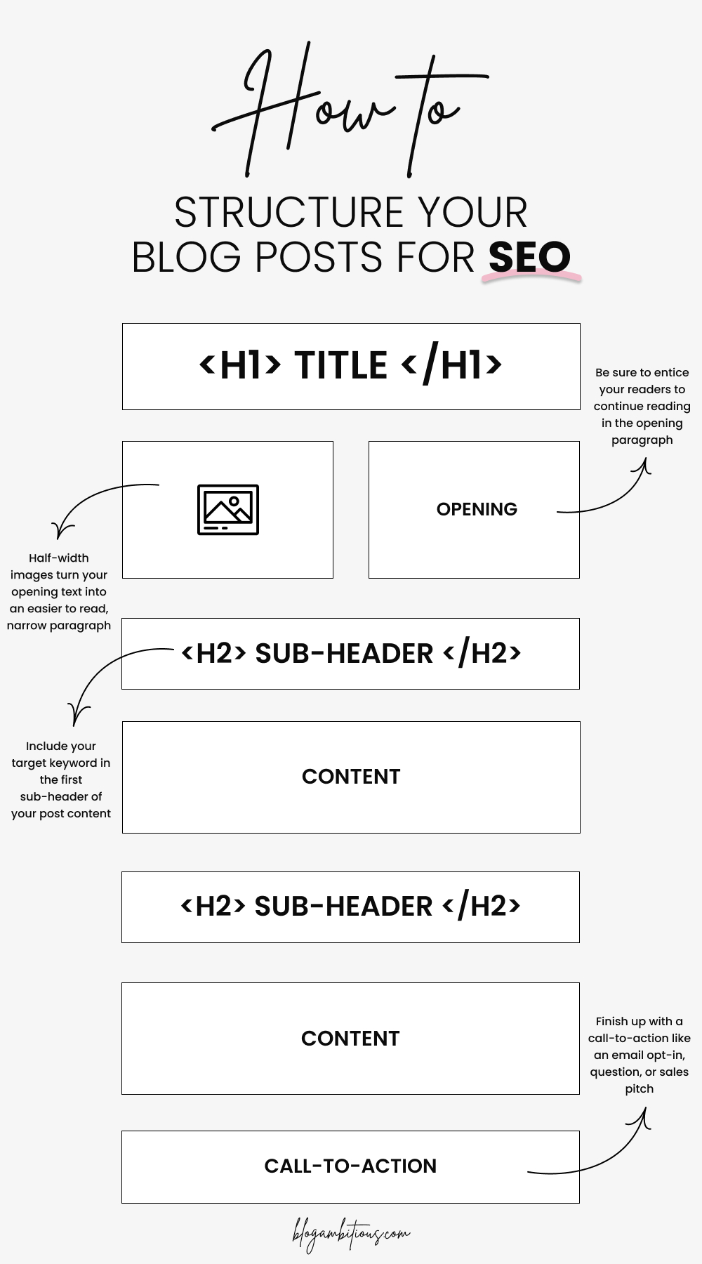 How To Structure Your Blog Posts For SEO