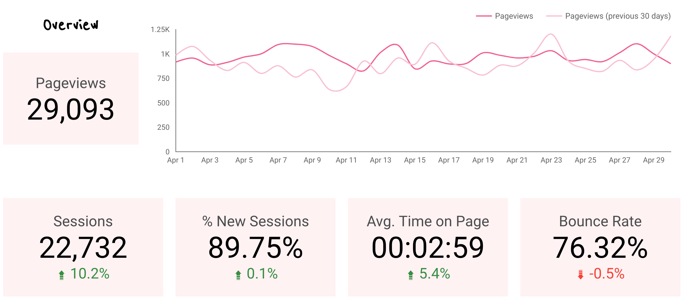 April 2019 Blog Pageviews