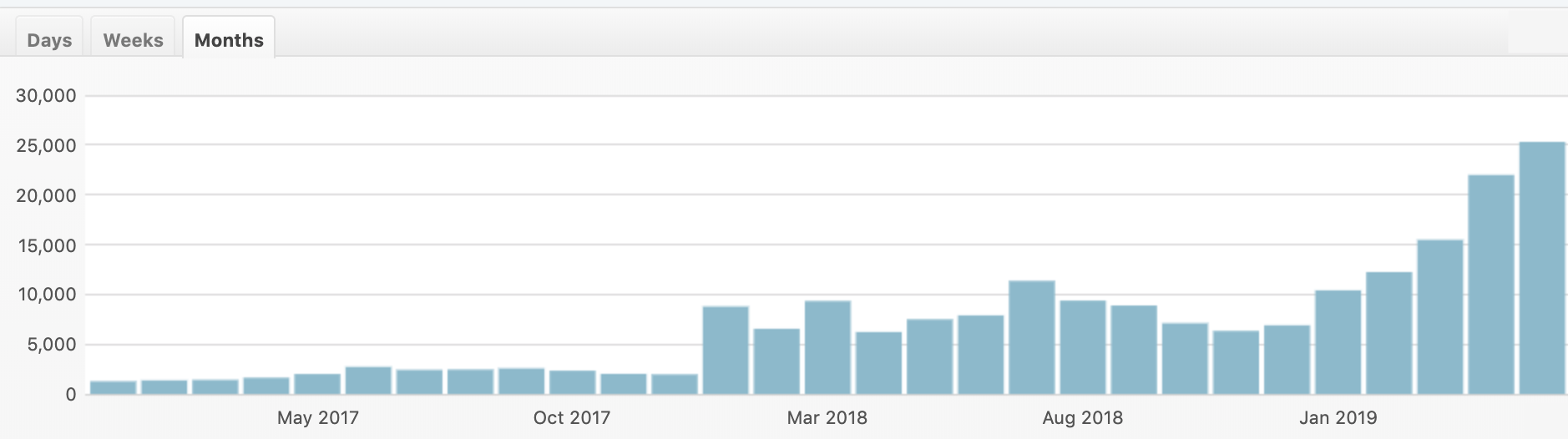 Monthly Traffic Travel Blog May 2019