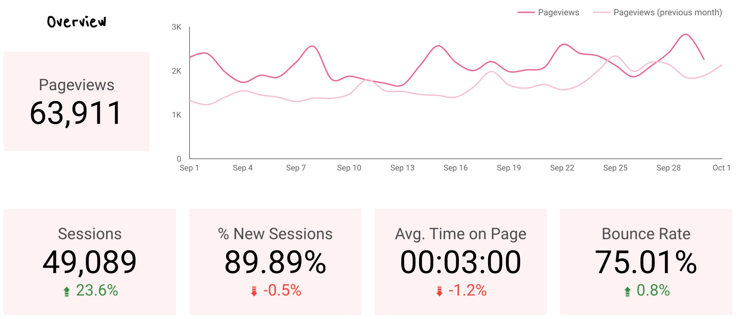 September 2019 Home Decor Blog Traffic