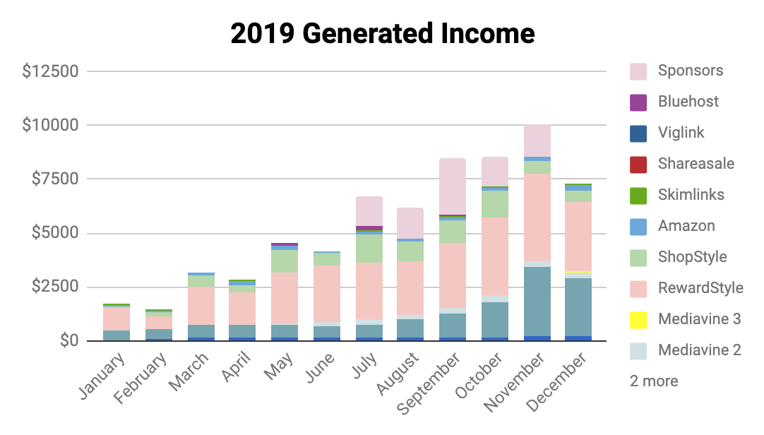 2019 Generated Income