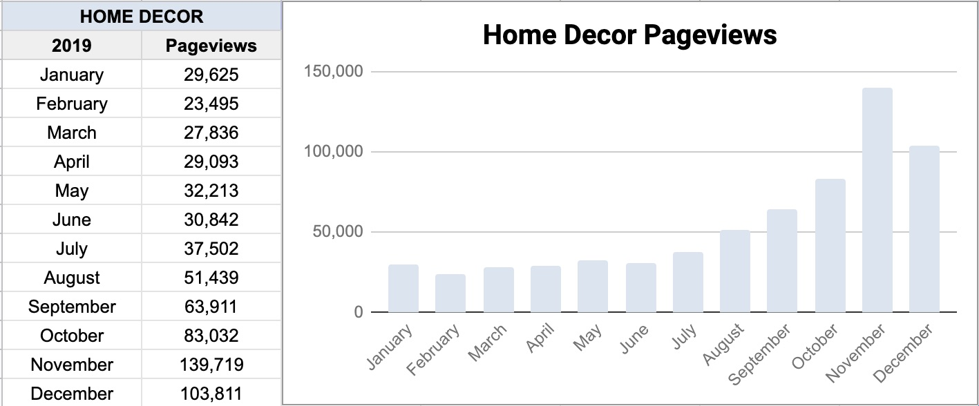 2019 Home Decor Blog Traffic